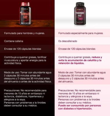 Opiniones sobre Thermo Fat