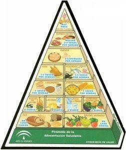 dieta alimenticia