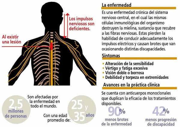 Remedios Caseros para la Esclerosis y el colapso circulatorio